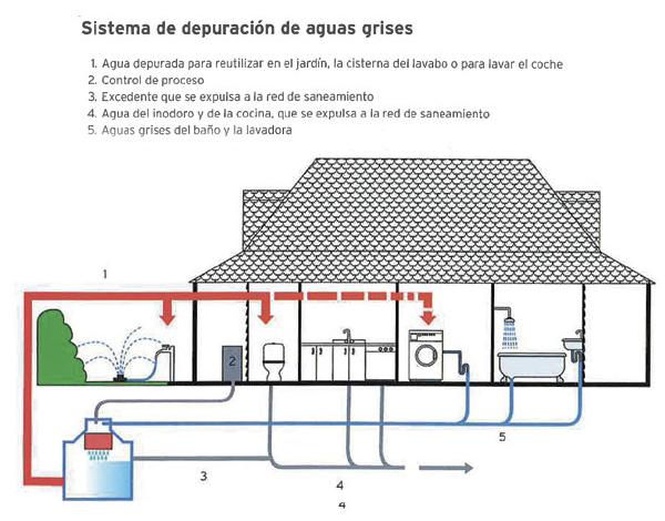 sistema de reciclaje de aguas grises
